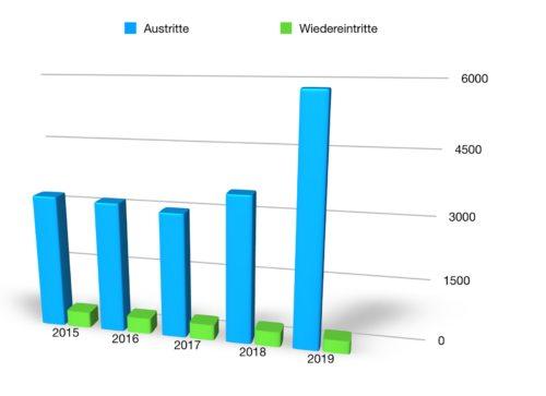 Grafik: Internetredaktion / KH Kronawetter